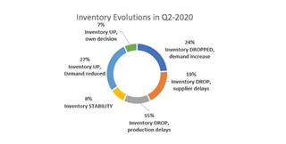 De evolutie van de voorraden in het tweede kwartaal van 2020