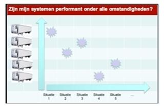 Figuur 2b: Zijn mijn systemen onder alle omstandigheden performant?