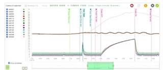 Figuur 3: tMAPP: Grafiek van de data met aanduiding van de mappingsecties (elektriciteitsstoring en deuropening)