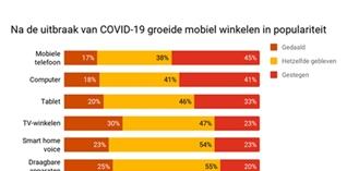 PwC studie: Consumenten kopen anders en willen minder uitgeven