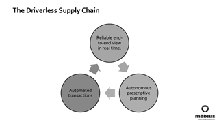 De driverless supply chain steunt op drie pijlers