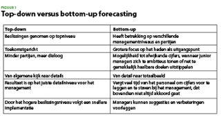 Figuur 1 - Top-down versus bottom-up forecasting