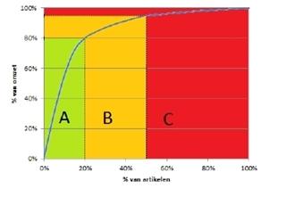 Figuur 2 - De ABC-analyse verdeelt het productassortiment van een onderneming in drie gradaties, gebaseerd op de omzet per artikel