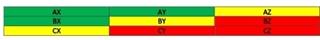 Figuur 3 - De ABC/XYZ-matrix detecteert mogelijke discrepanties tussen de voorraadinspanningen die een bedrijf voor een product levert en het rendement ervan ((x-as is volumevariabiliteit, y-as is volumeaandeel