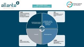 Plan-do-check-act binnen de ISO 22301-standaard