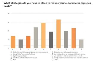 Figuur 3 - Welke strategieën worden ingezet om de logistieke e-commercekosten te verlagen