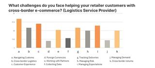 Figuur 2 - Met welke uitdagingen kampen logistieke dienstverleners als ze retailklanten helpen bij crossborder e-commerceactiviteiten?