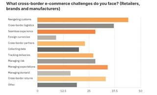Figuur 1 - Welke crossborderuitdagingen stellen zich voor retailers en producenten?