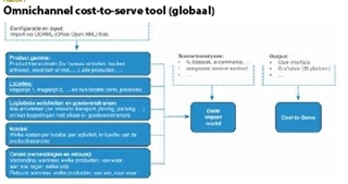 Omnichannel cost-to-serve tool (globaal)