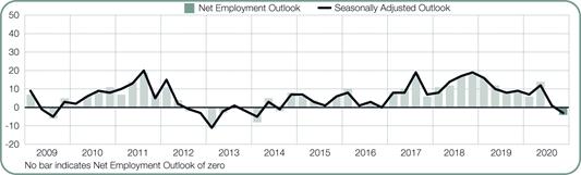 Werkgevers in transport en logistiek verwachten banenverlies