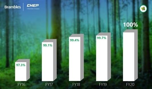 Chep pallets voortaan uit 100% gecertificeerde houtbronnen