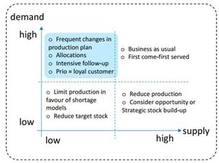 Figuur 1: Balans tussen demand en supply