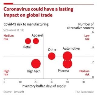 Figuur 2: Welk risico brengt de Covid 19-crisis voor verschillende sectoren mee?
