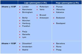 Figuur 2: Rendementen voor Europees logistiek vastgoed