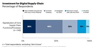 IT-profielen incorporeren in supply chain organisatie