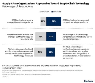 Figuur 2: Hoe supply chain organisaties supply chain technologie benaderen (Bron: Gartner)