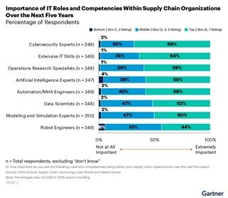 Figuur 3: Het belang van IT-functies en competenties binnen supply chain organisaties gedurende de komende vijf jaar.
