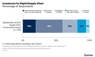 Figuur 1: Investeringen in een digital supply chain  (Bron: Gartner)