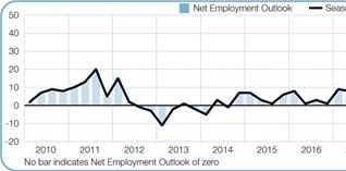 Werkgelegenheid in Transport en Logistiek blijft voorlopig stabiel