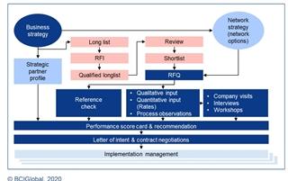 Schematisch overzicht van het selectieproces voor logistiek dienstverleners