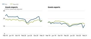 De import en export van goederen naar de EU stegen in februari 2021. Bron: Office for National Statistics