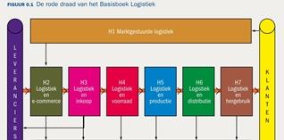 Basisboek Logistiek krijgt grondige update