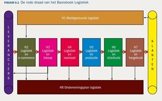 De rode draad van het basisboek logistiek