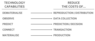 Figuur 1 - Wat kan digitalisering opleveren?
