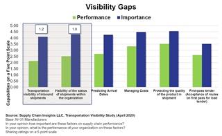 Figuur 2 - Gaten in de visibiliteit