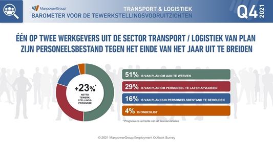 Helft van werkgevers in Transport/Logistiek gaat aanwerven