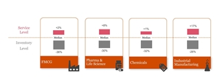 Figuur 1 - Verbeteringen op het vlak van service- en voorraadniveau per sector