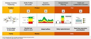 Figuur 2 - De vijf stappen in het DDMRP-proces
