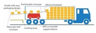 Figuur 1 - AGV met geïntegreerde transportband