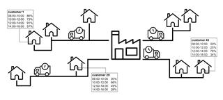 Figuur 1 - Het innovatieve van de verbeterde routeplanning bestaat erin dat ze ook de waarschijnlijkheidsgraad dat de klant thuis is op het moment van levering mee in rekening brengt.