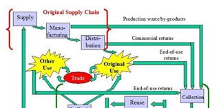19.11.2013 - Seminar Closed Loop Supply Chain