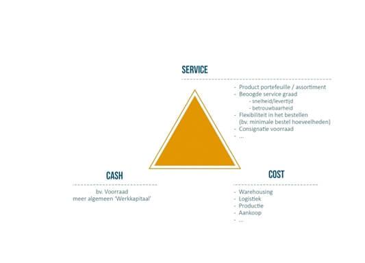 De balans tussen Cash, Kosten en Service